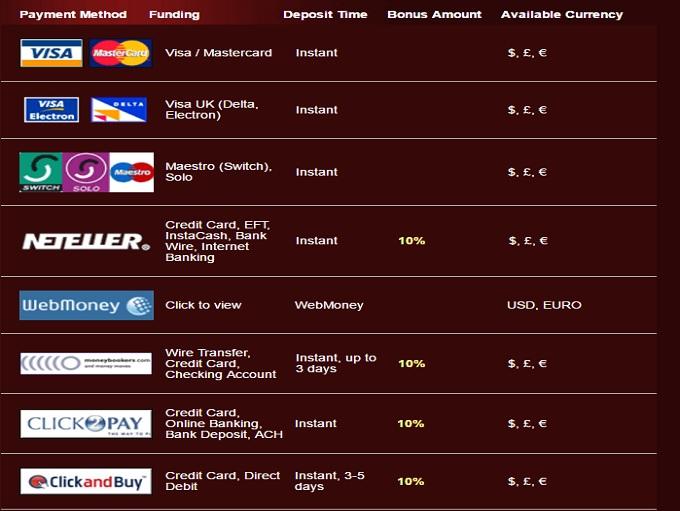 Accept ach casino instant that minimum bets online casino
